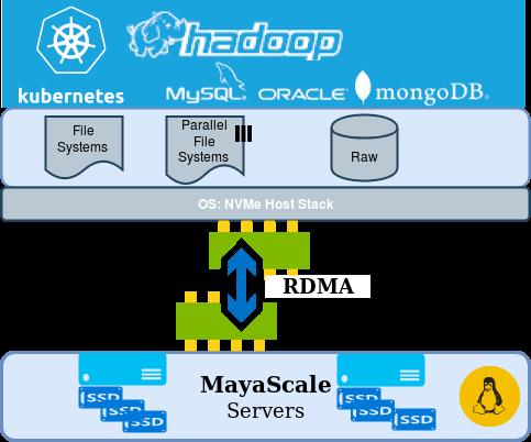 ZettaLane - MayaScale NVME over Fabrics solution over RDMA